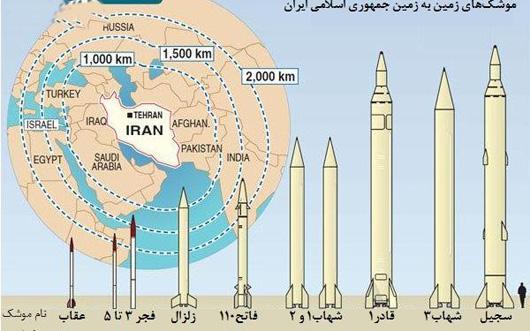 دانلود تحقیق موشک های دوربرد ایران